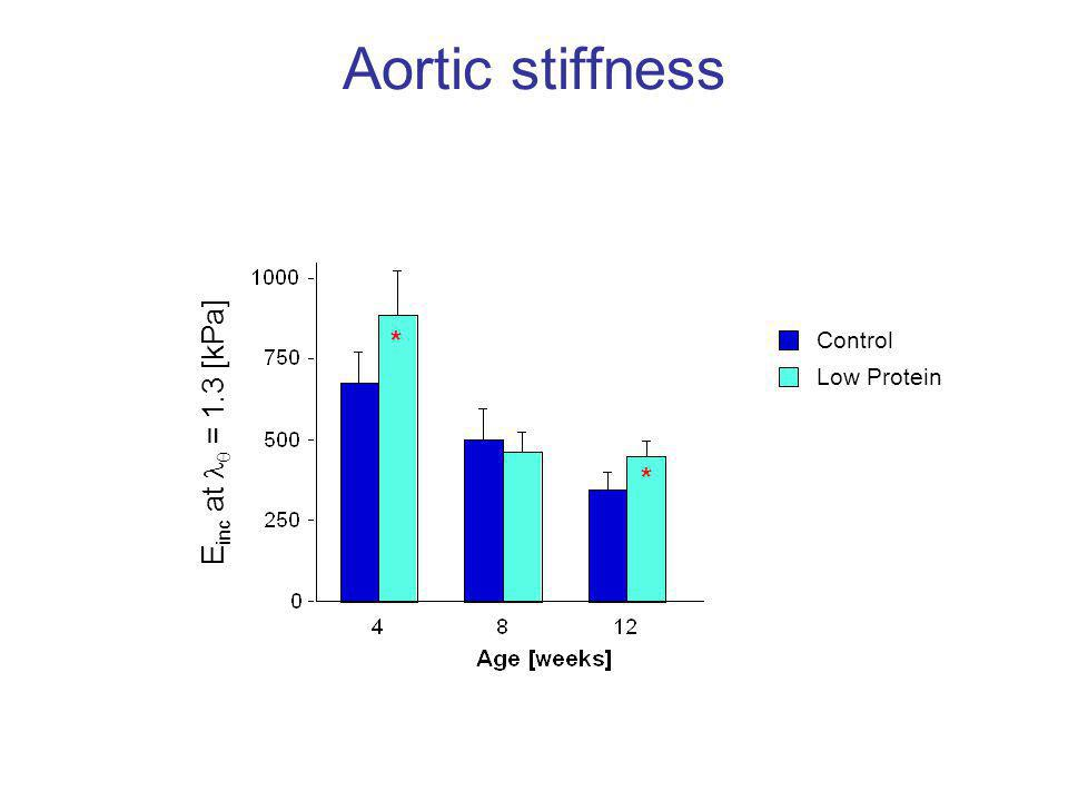 Aortic stiffness * Control Low Protein Einc at  = 1.3 [kPa] *